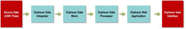 Orpheus Fraud Management