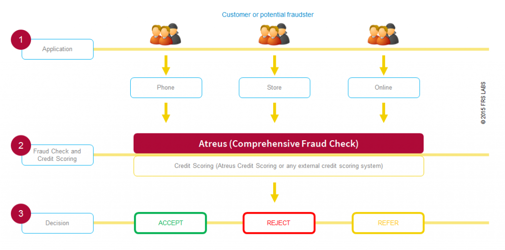Atreus Application Fraud Detection