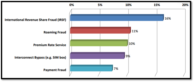 Fraud Losses CFCA2013