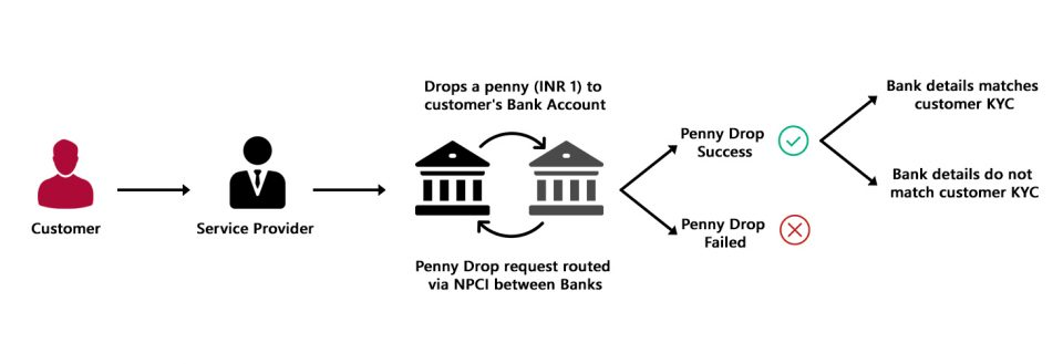 Penny Drop (Bank Account Verification)