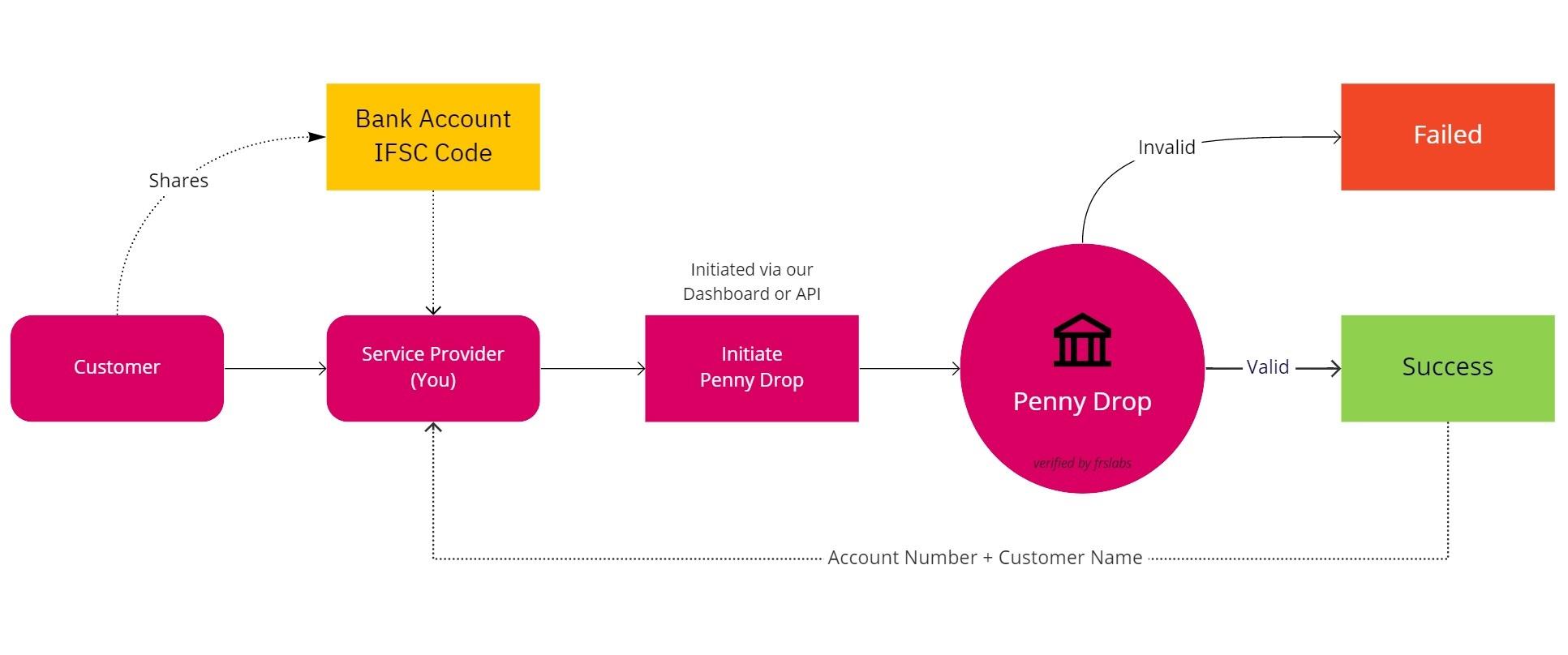 Penny Drop Verification